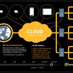 מחשוב ענן: ההיסטוריה