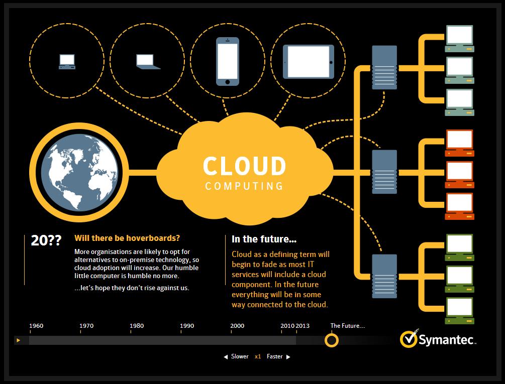 היסטוריה של מחשוב ענן